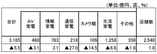 20200107kaden - 家電大型専門店/11月の売上は5.5%減の3185億円(経産省調べ)