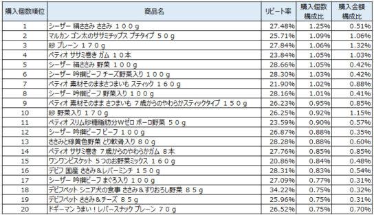 ドッグフード 2019年10~12月ランキング(購入個数順)