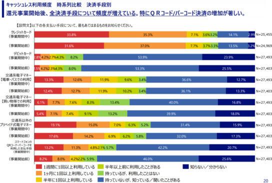 キャッシュレス利用頻度 時系列比較 決済手段別