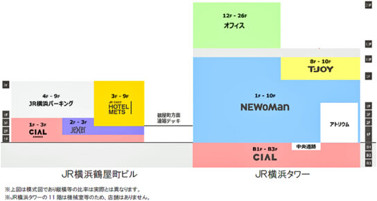 JR横浜タワーとJR横浜鶴屋町ビルフロア構成