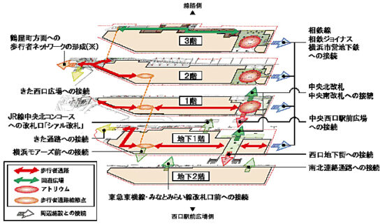 歩行者ネットワークの概要