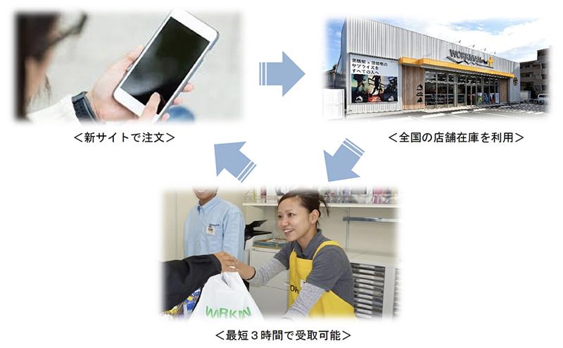 ワークマン/「楽天」出店終了、自社ネット通販で売上30億円目指す ...