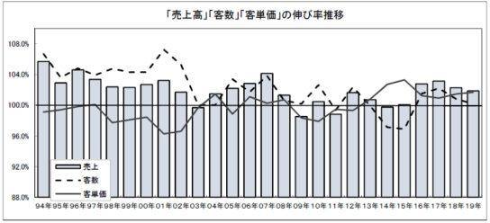 「売上高」「客数」「客単価」の伸び率推移