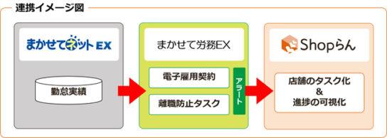 まかせて労務EXとShopらんの連携イメージ