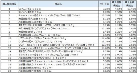 室内用消臭剤 2019年10~12月ランキング(購入個数順)