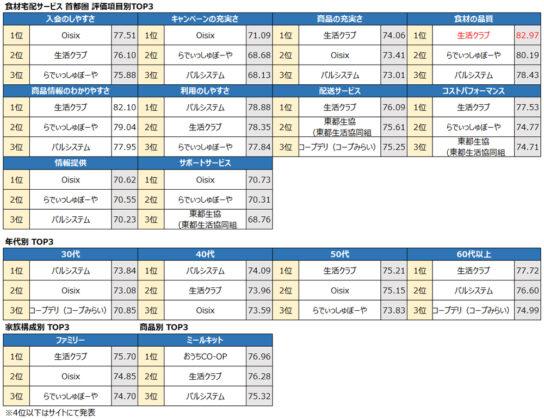 食材宅配サービス首都圏トップ3
