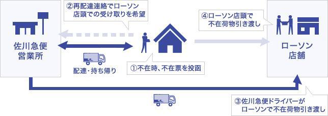 20200203sagawa - ローソン/栃木24店「不在再配達荷物の店頭受取」実験開始