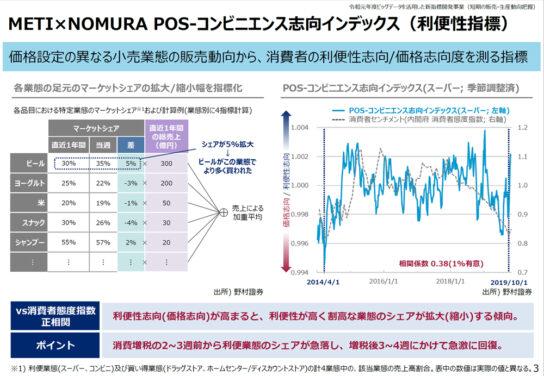 POS-コンビニエンス志向インデックス(利便性指標)