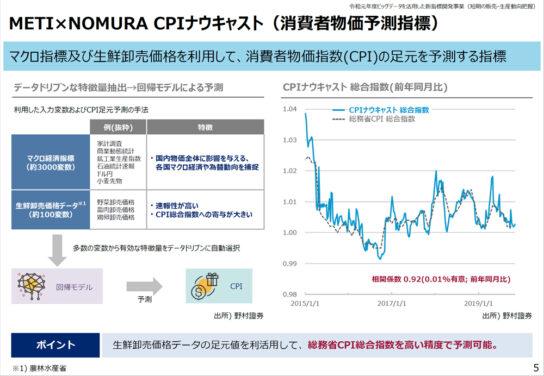 CPIナウキャスト(消費者物価予測指標)