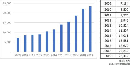日本酒の輸出総額推移