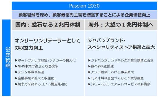 長期経営計画「Passion2030」