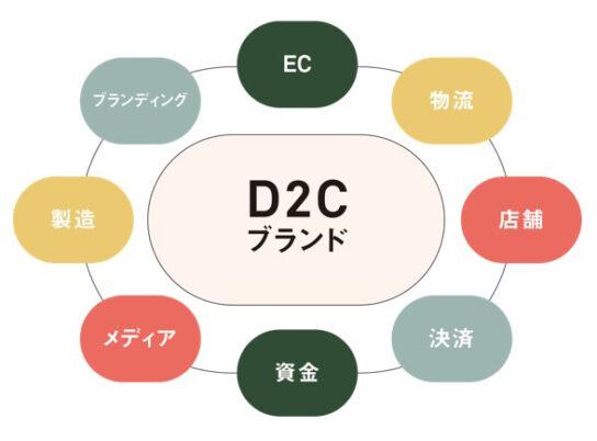 D2Cエコシステムイメージ