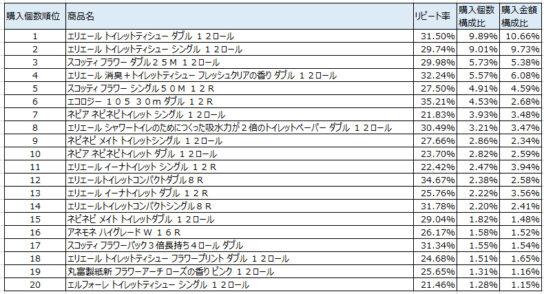 トイレットペーパー 2019年11~2020年1月ランキング(購入個数順)