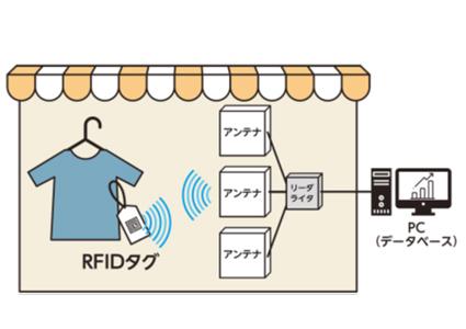 RFIDタグ情報を自動的に読み取る