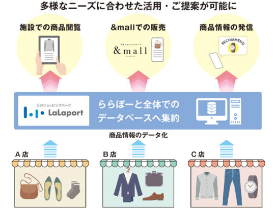 RFID活用実験