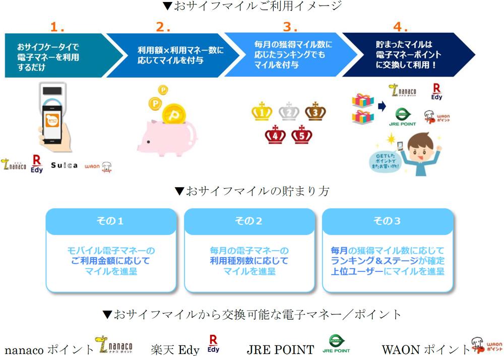 20200213osaifu1 - Suica、nanaco、WAON、楽天Edy/共通アプリ「おサイフライフ+」独自マイル