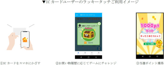 ICカードユーザーのラッキータッチ利用イメージ