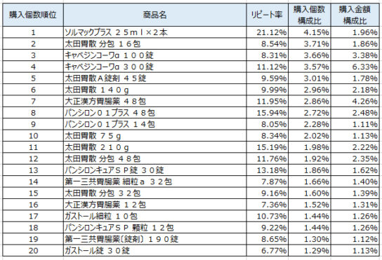 胃腸薬2019年11~2020年1月ランキング(購入個数順)