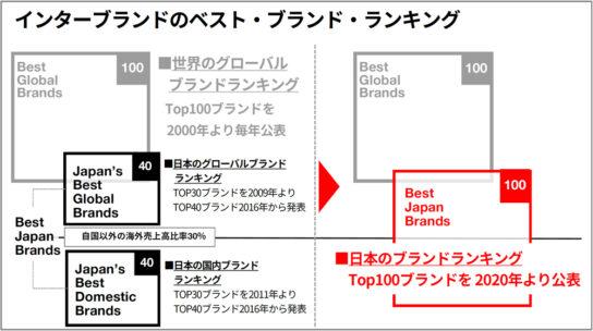 Best Japan Brands 2020の位置づけ
