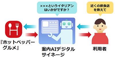 AIを活用したデジタルサイネージの実証実験