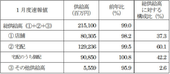 全国主要地域生協2020年1月度供給高・前年比