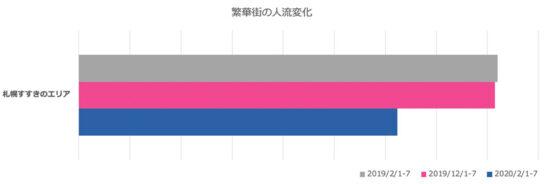 札幌すすきのエリアの人流変化