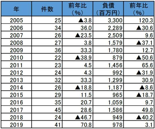 コンビニ経営業者の倒産件数・負債総額