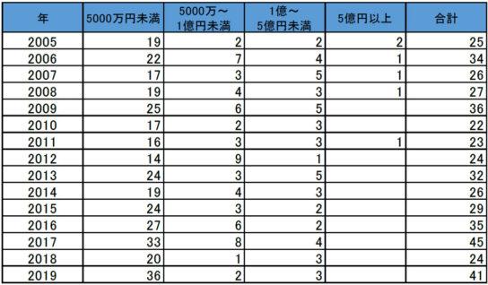 負債規模別のコンビニ経営業者の倒産件数