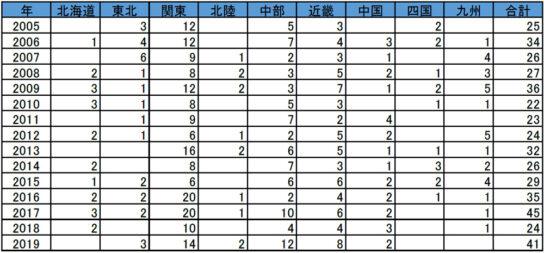 地域別のコンビニ経営業者の倒産件数