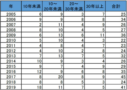 業歴別のコンビニ経営業者の倒産件数