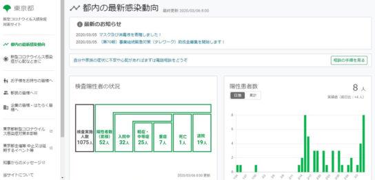 20200306tokyo 544x262 - 東京都/「新型コロナウイルス感染症対策サイト」開設