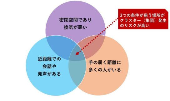 クラスター(集団)発生の3条件