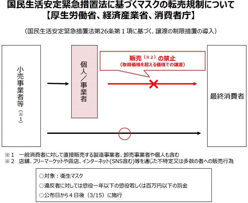 経産省/「国民生活緊急措置法」改正「マスク転売」規制 | 流通ニュース