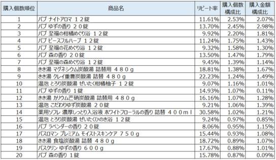 入浴剤2019年12月~2020年2月ランキング(購入個数順)