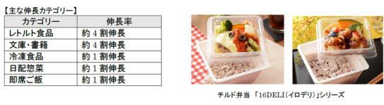 昼食需要でレトルト食品販売4割増