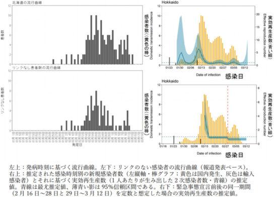 北海道における流行曲線、推定感染時刻と実効再生産数