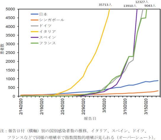 国別の累積感染者数の推移