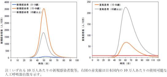 大規模流行時に想定される10万人当たりの新規感染者数(左)と重篤患者数(右)