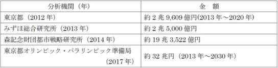 2020年東京五輪の経済効果推定金額