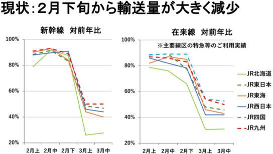 2月下旬からのJR各社の輸送量の推移