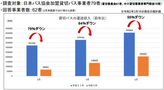 貸切バスの運送収入(前年比)