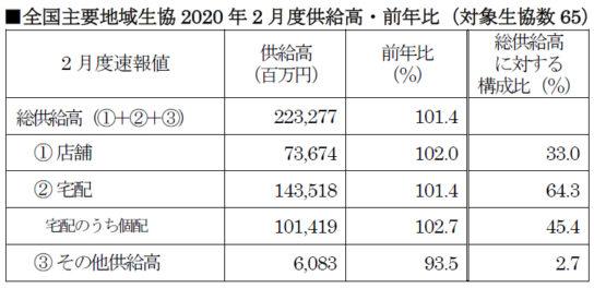 全国主要地域生協2020年2月度