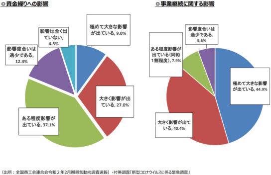 資金繰りへの影響(左)と事業継続への影響(右)