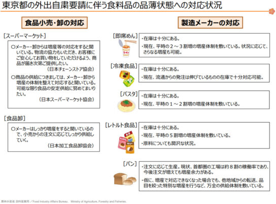 東京都の外出自粛要請に伴う食料品の品薄状況への対応状況