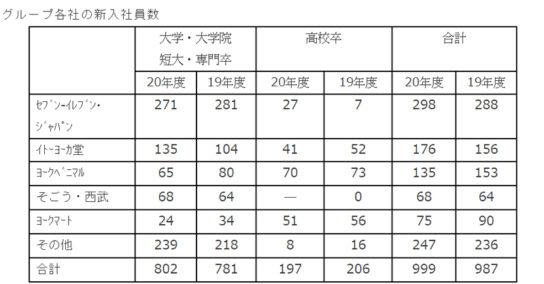 グループ22社999人入社