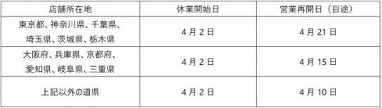 4月2日から全店一斉休業