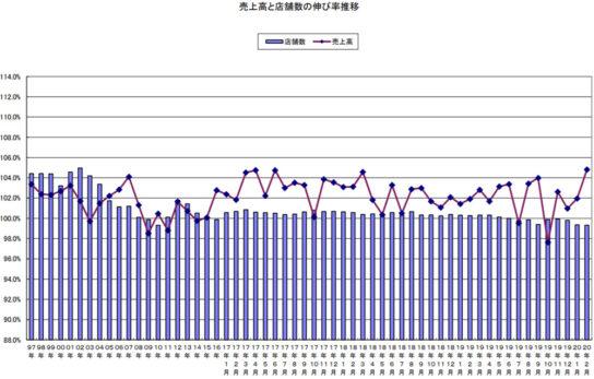 売上高と店舗数の伸び率推移