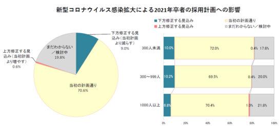 2021年卒者の採用計画への影響