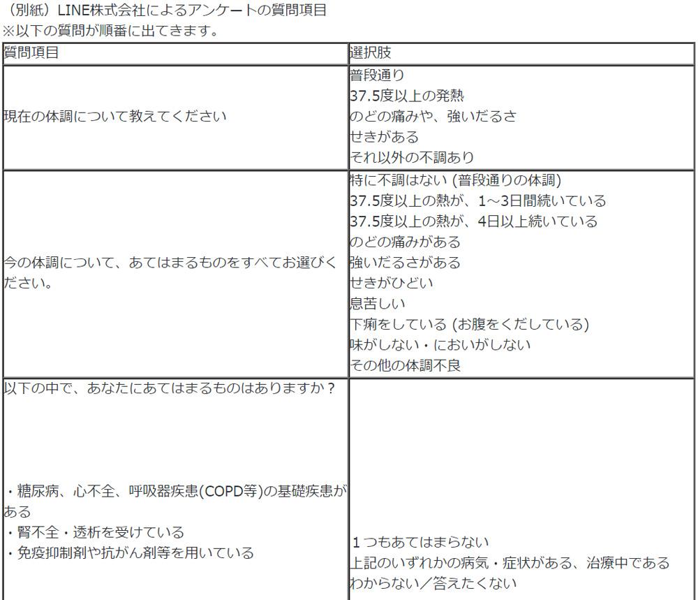 厚生 労働省 アンケート 調査