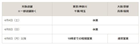 首都圏、大阪、京都など臨時休業